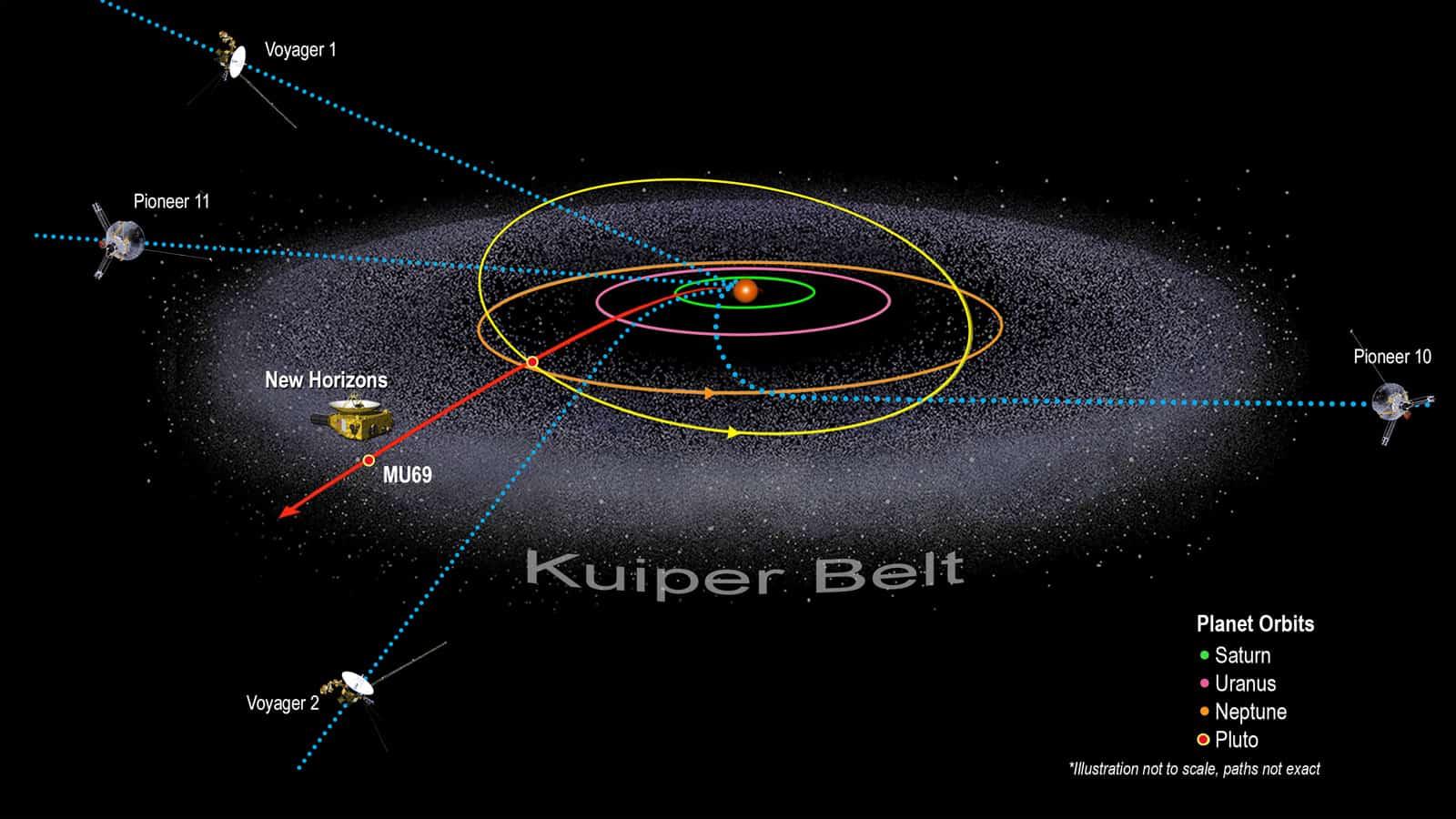 Kuiper Belt Facts #1: One of many Kuiper Belts