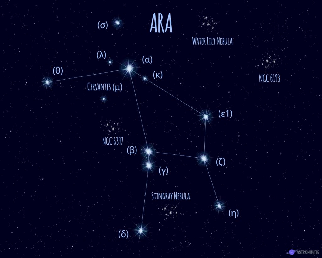 Ara star constellation.