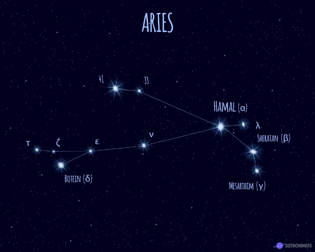 Aries star constellation.