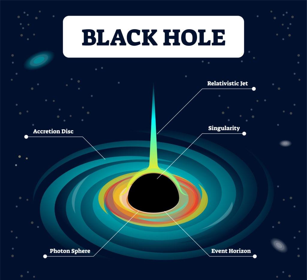 Anatomy of a black hole.