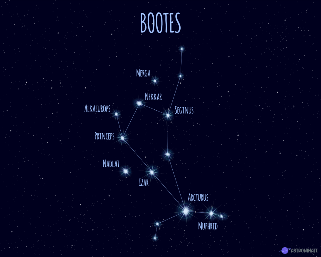 Bootes star constellation.