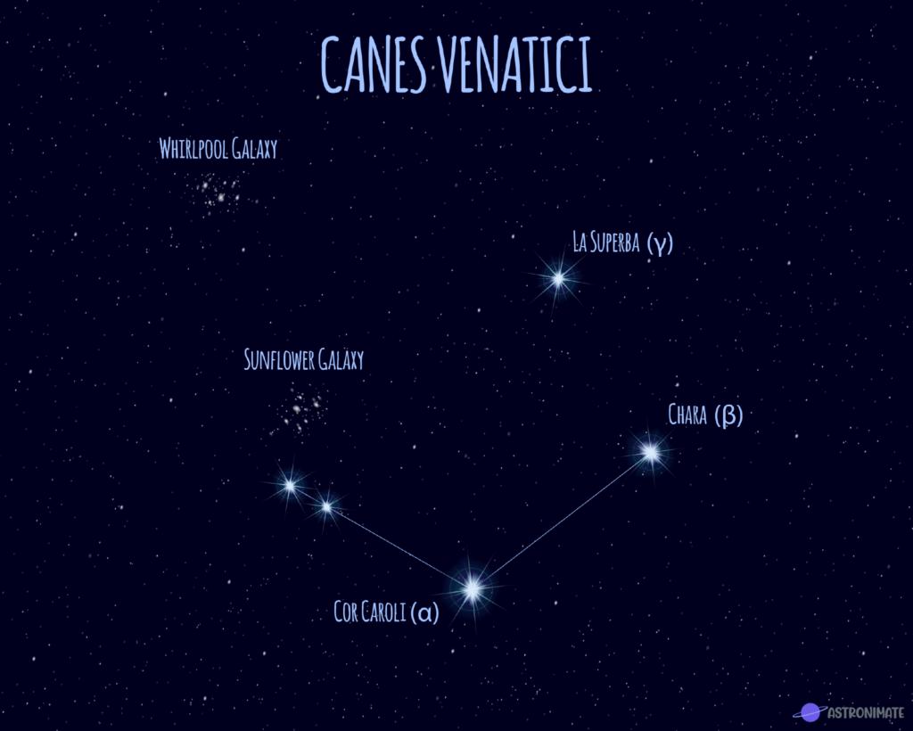 Canes Venatici star constellation.