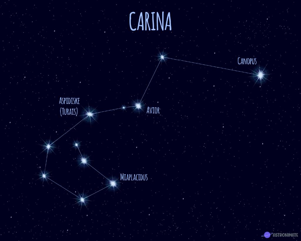 Carina star constellation.