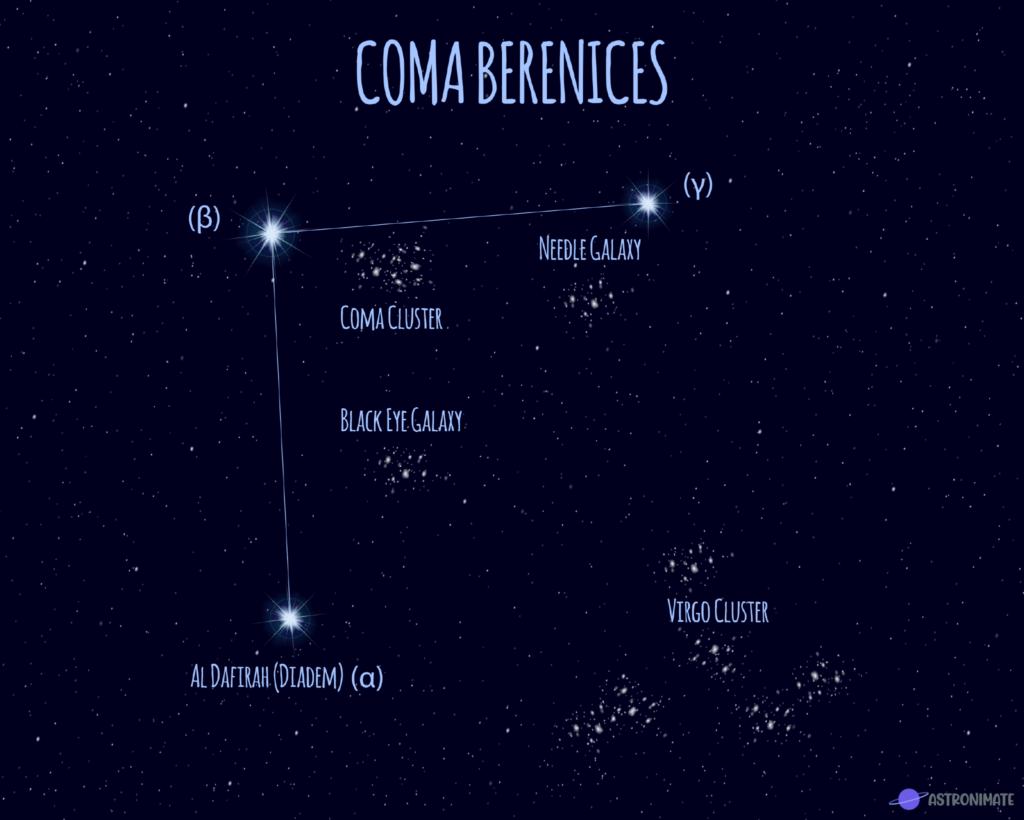 Coma Berenices star constellation.