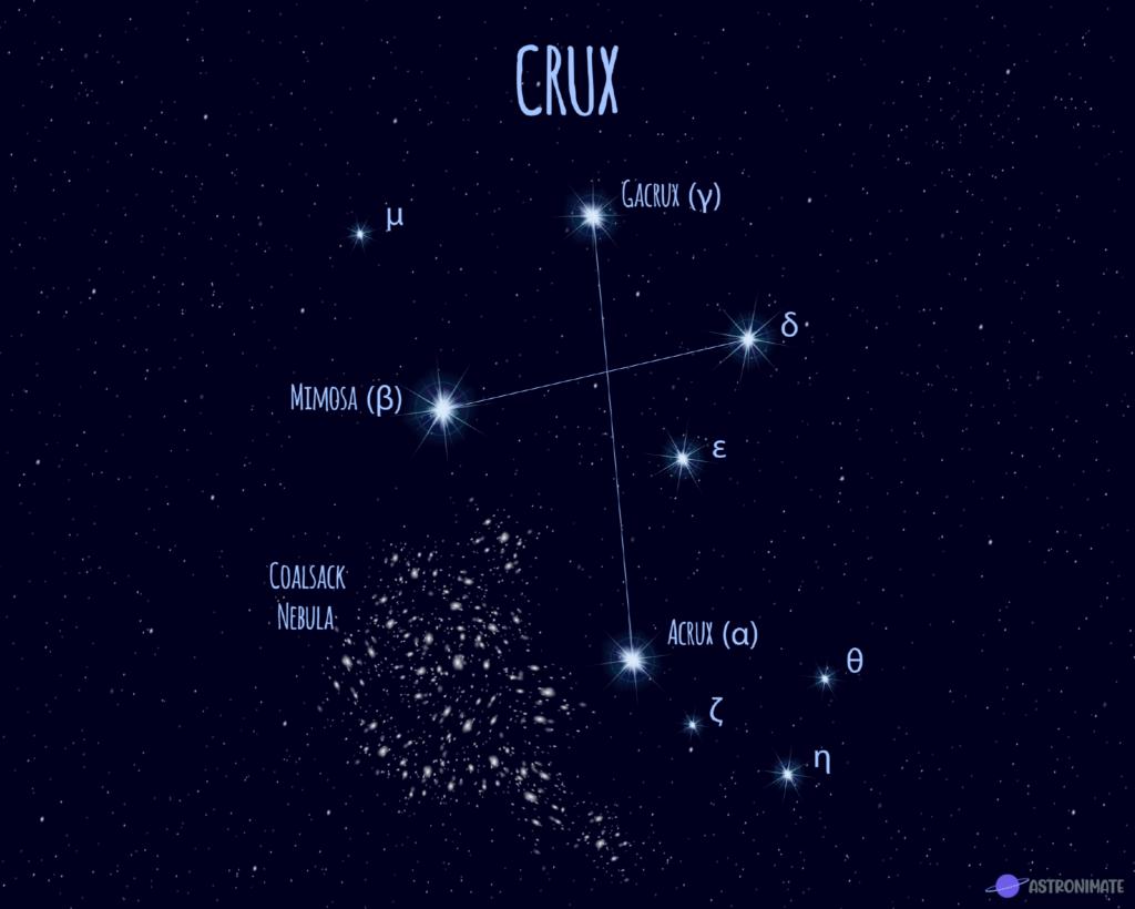 Crux star constellation.