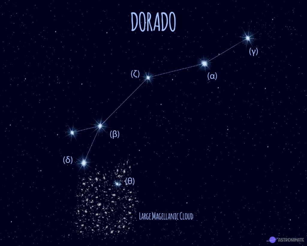Dorado star constellation.