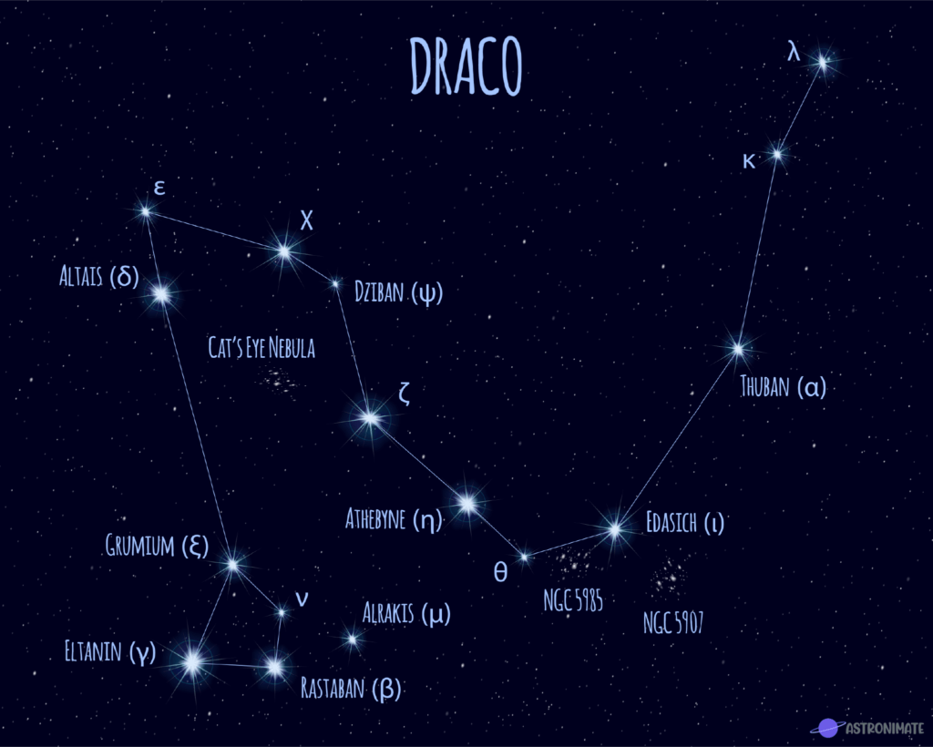 Draco star constellation.