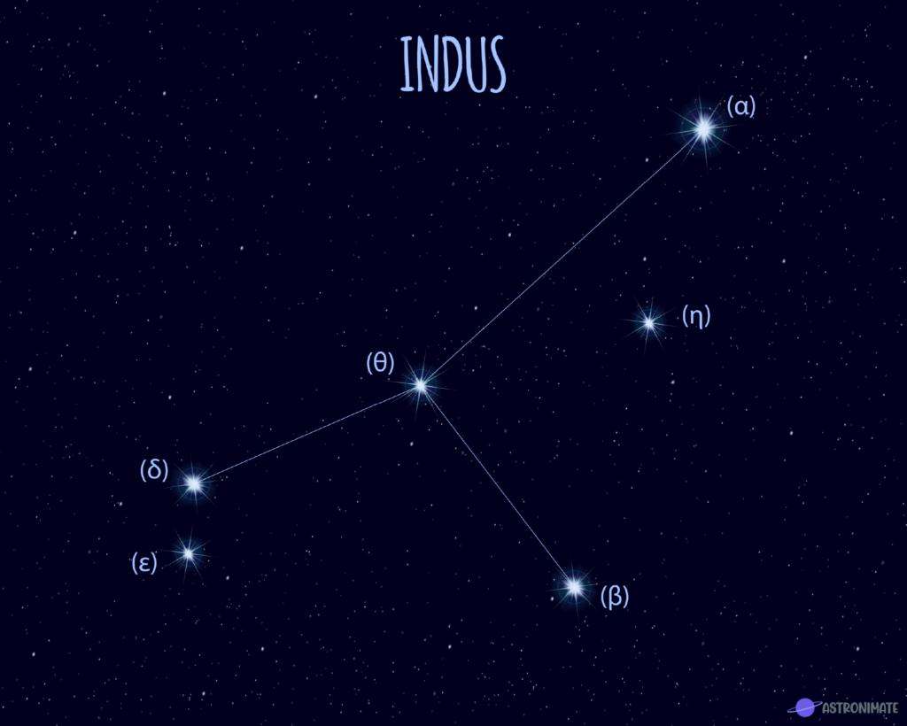 Indus star constellation.
