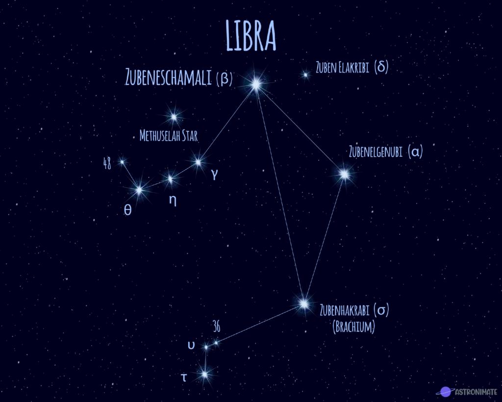 Libra star constellation.