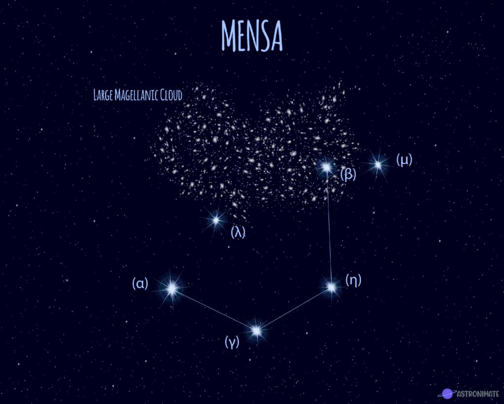 Mensa star constellation.
