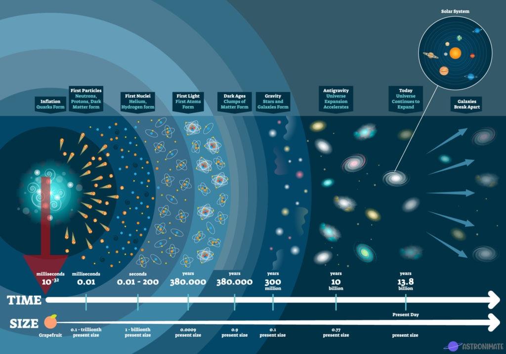 Mission timeline Big Bang.