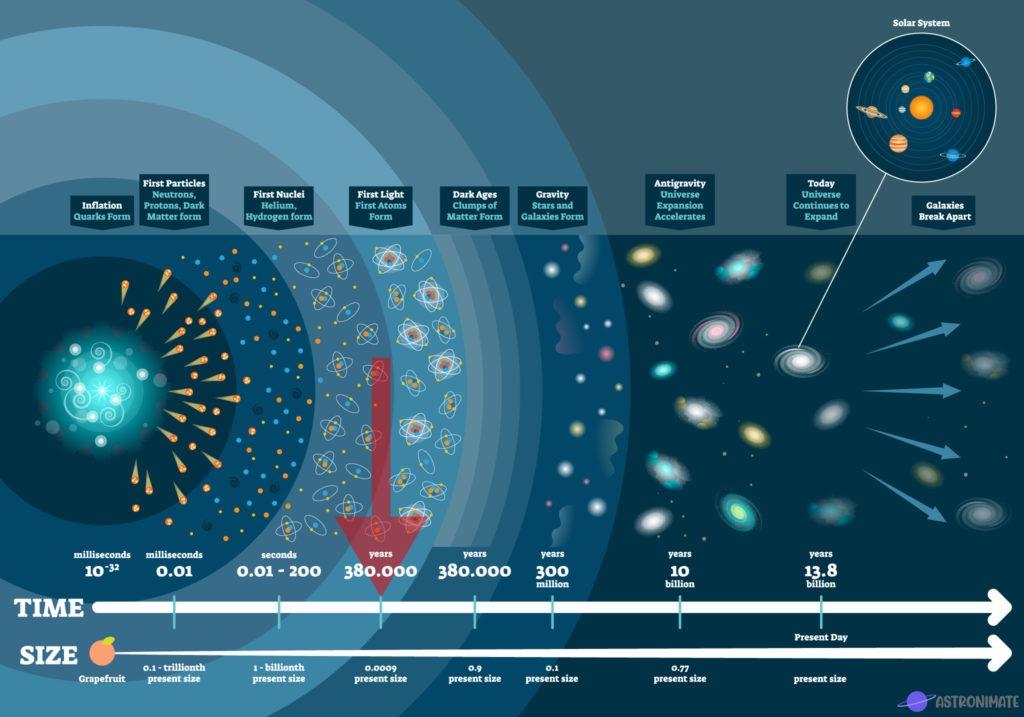 Mission timeline Era of Atoms.