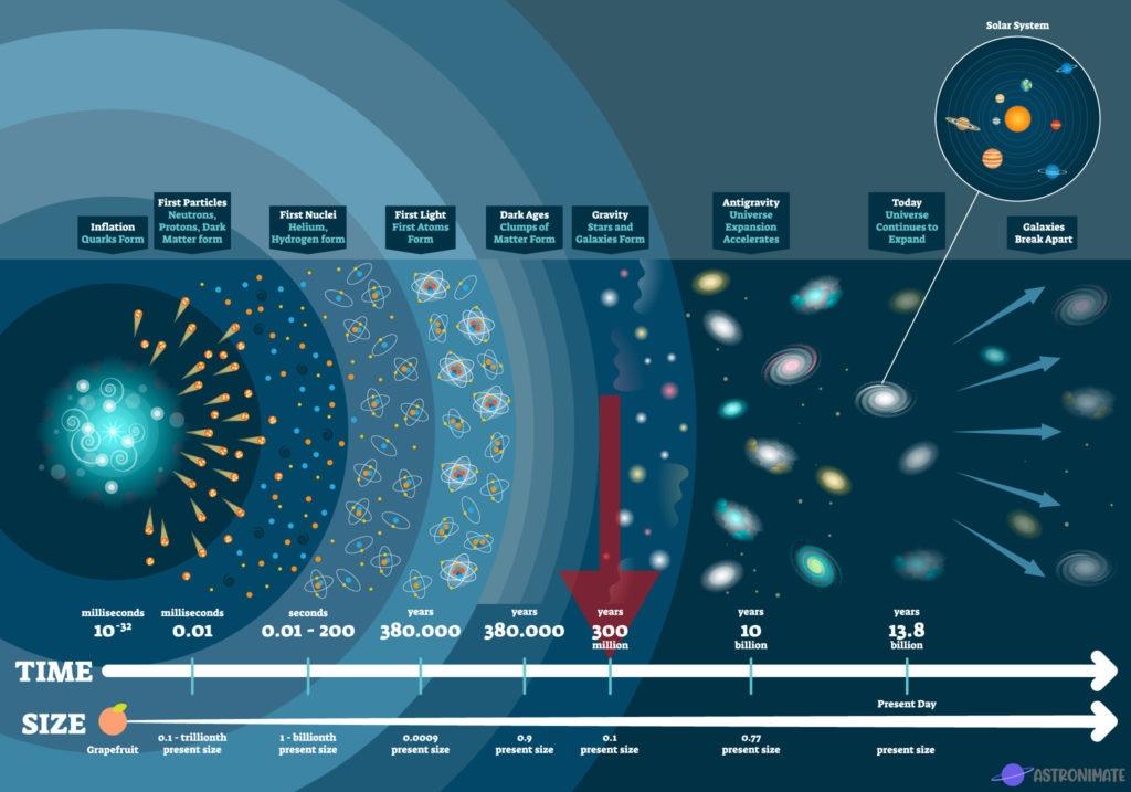 Mission timeline Era of Galaxies.