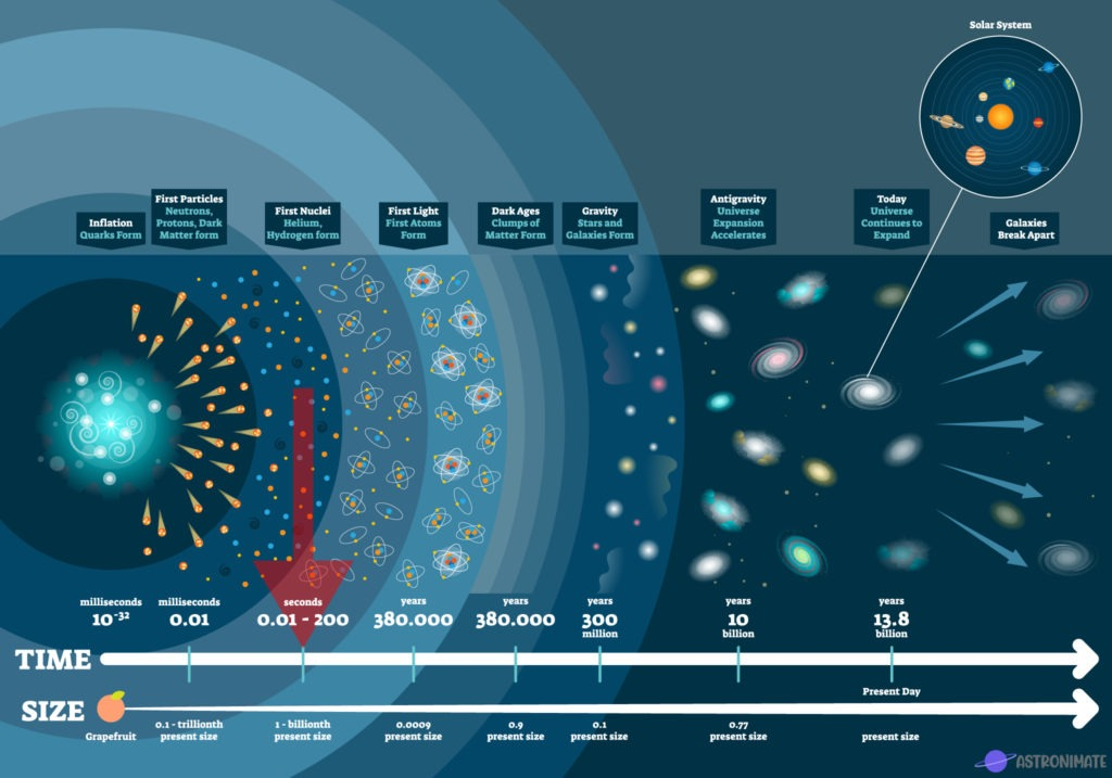 mission_timeline_era_of_nucleosynthesis