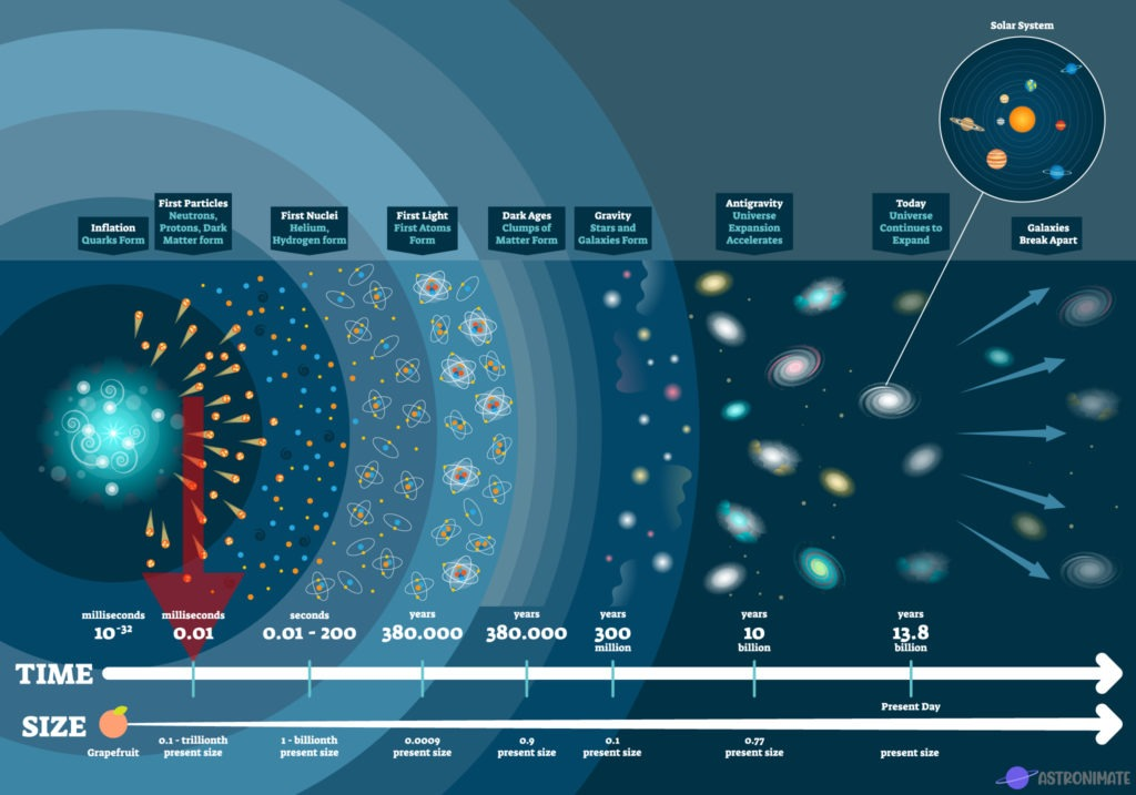 Mission timeline Particle Era.