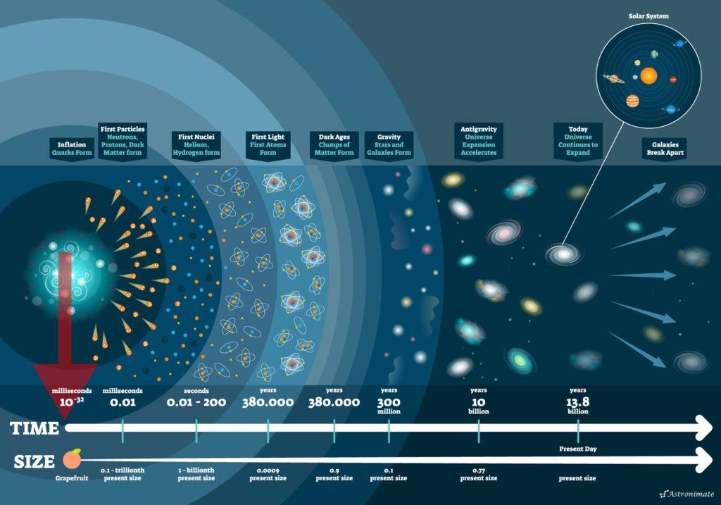 Mission Timeline Planck Era.