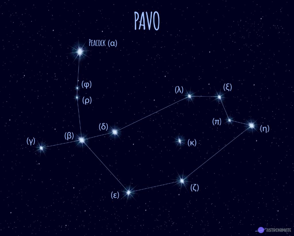 Pavo star constellation.