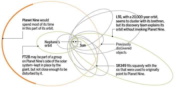 The orbit of planet nine.
