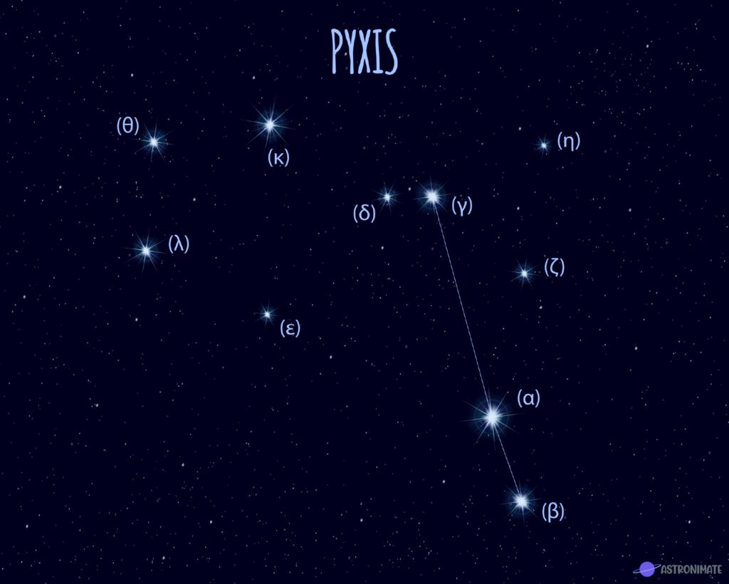 Pyxis star constellation.