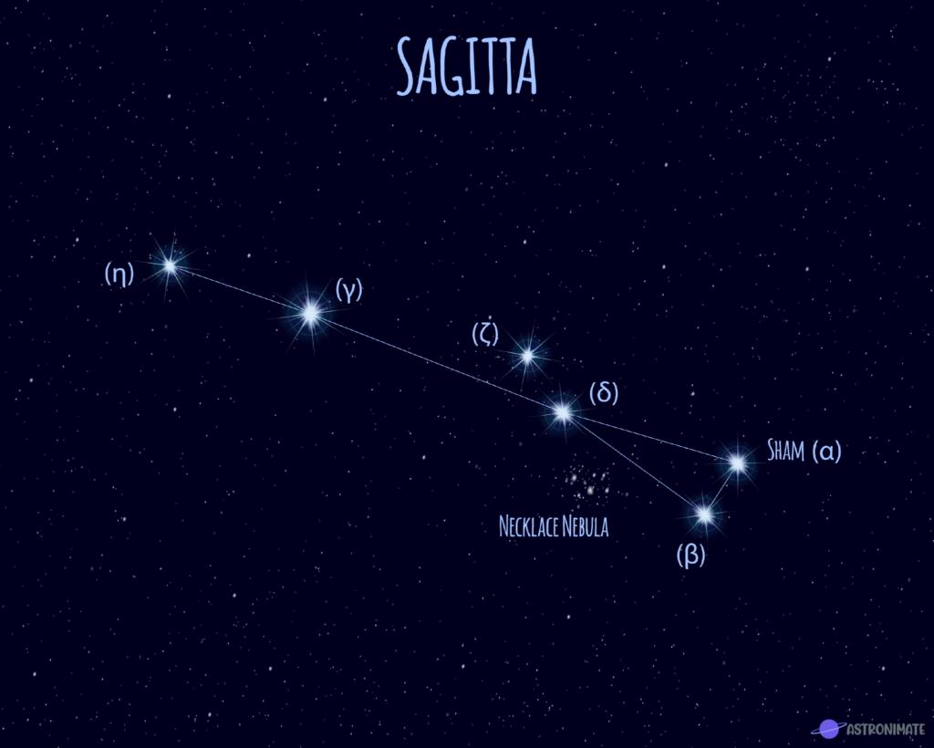 Sagitta star constellation.
