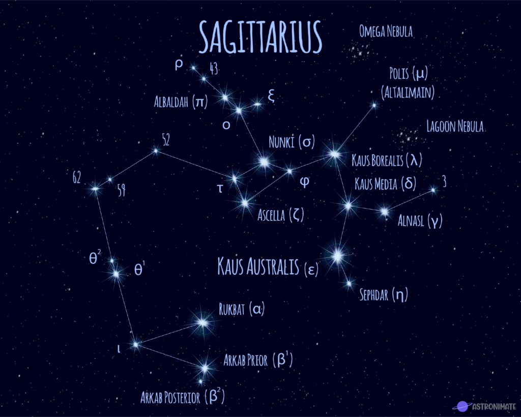 Sagittarius star constellation.