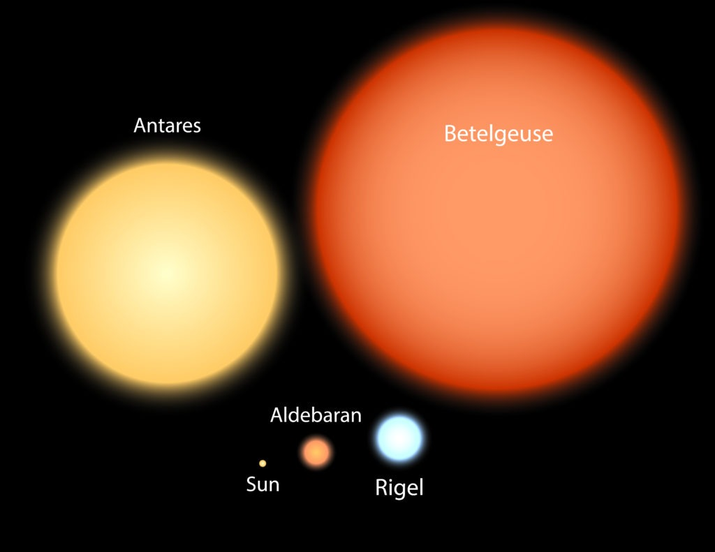Stars of the Milky Way galaxy in comparison with the Sun.