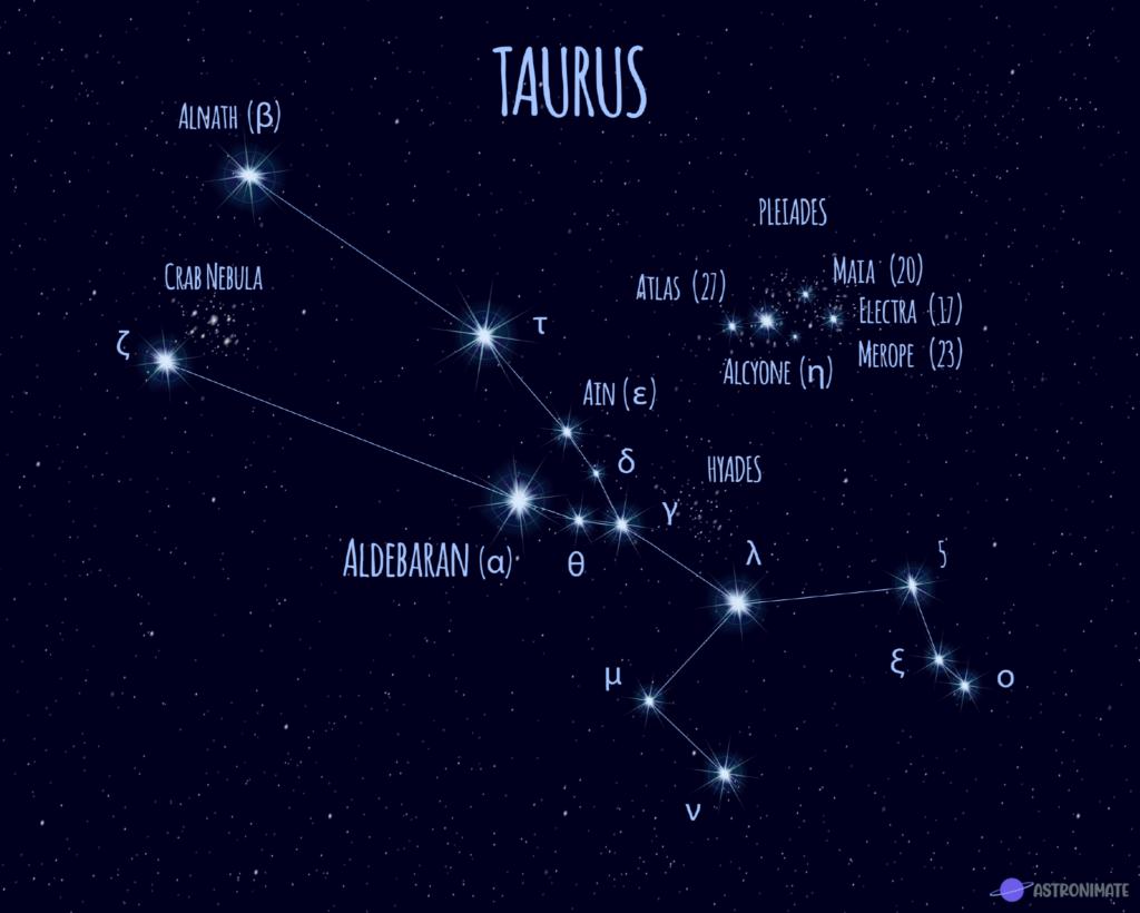 Taurus star constellation.