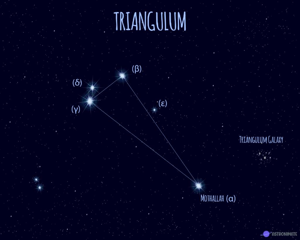 Triangulum star constellation.