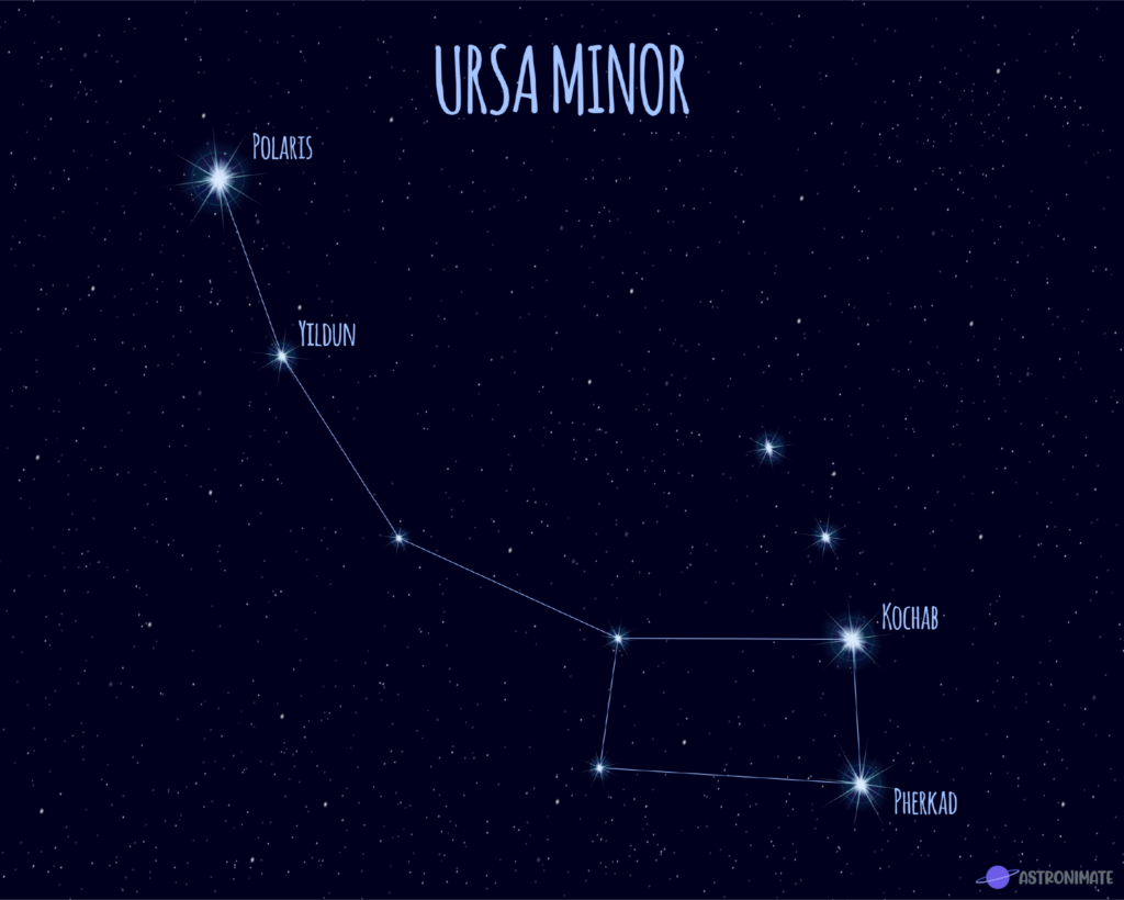 Ursa Minor star constellation.