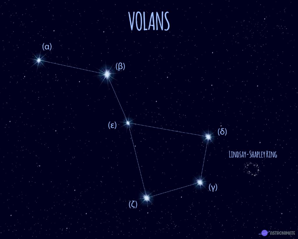 Volans star constellation.